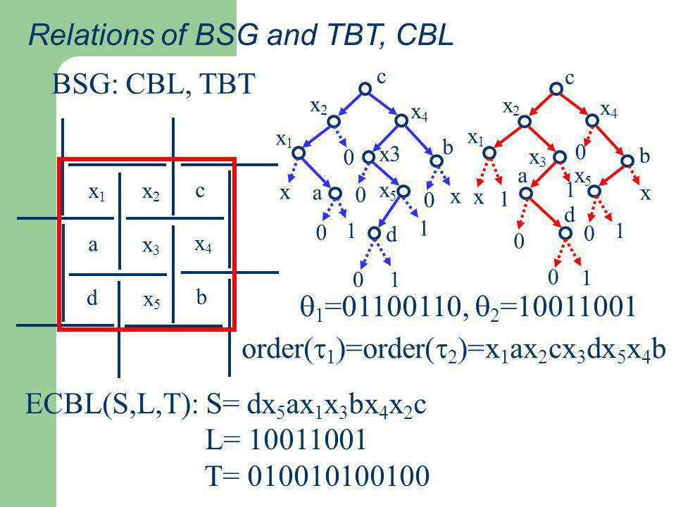 Relations of BSG and TBT, CBL BSG: CBL, TBT ECBL(S,L,T): S= dx 5 ax 1 x 3 bx 4 x 2 c L= 10011001 T= 010010100100 x1x1 x2x2 x3x3 x5x5 x4x4 a d c b x1x1 c x4x4 b x2x2 a d x3 x5x5 x 0 0 x 1 0 10 1 0 c x4x4 b x2x2 x1x1 x3x3 a d x5x5 x 1 0 0 1 x 1 0 1 0 order( 1 )=order( 2 )=x 1 ax 2 cx 3 dx 5 x 4 b 1 =01100110, 2 =10011001