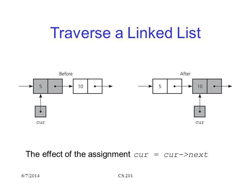 Traverse a Linked List The effect of the assignment cur = cur->next 6/7/2014CS 201