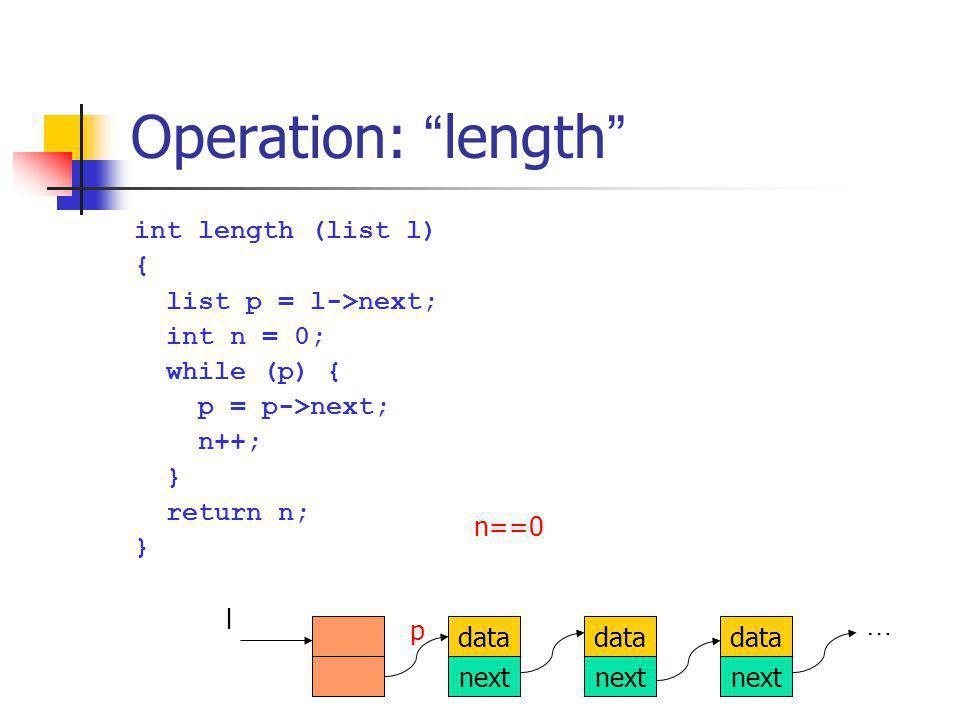 Operation: length int length (list l) { list p = l->next; int n = 0; while (p) { p = p->next; n++; } return n; } data next data next data next l … p n==1