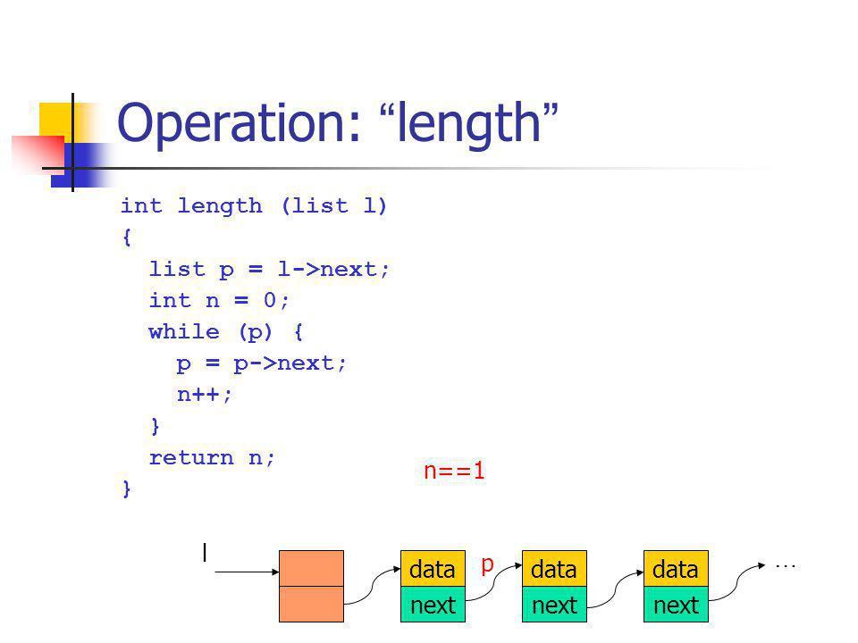 Operation: length int length (list l) { list p = l->next; int n = 0; while (p) { p = p->next; n++; } return n; } data next data next data next l … p n==2