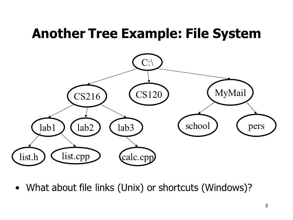 19 Binary Tree and Node Class LinkedBinaryTree class has: –reference to root node –reference to a current node, a cursor –non-recursive methods like: boolean find(tgt) // see if tgt is in the whole tree Node class has: –data, references to left and right subtrees –recursive versions of methods like find: boolean find(tgt) // is tgt here or in my subtrees.