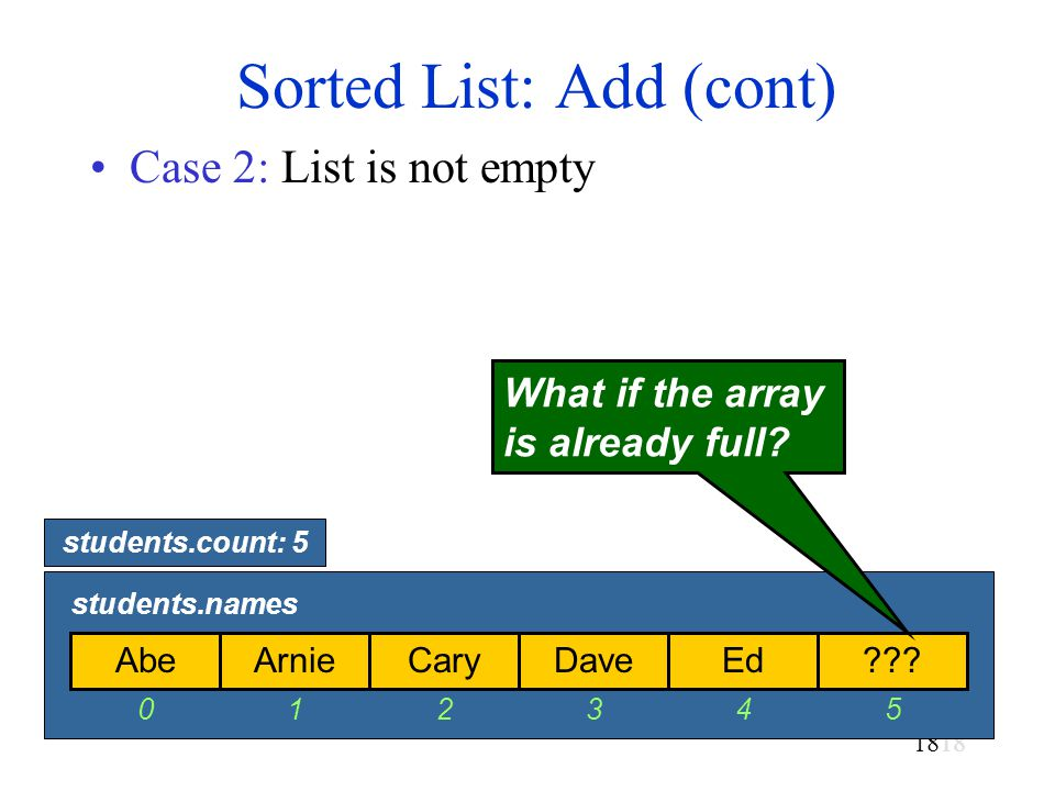 18 Sorted List: Add (cont) Case 2: List is not empty AbeArnieCaryDaveEd .