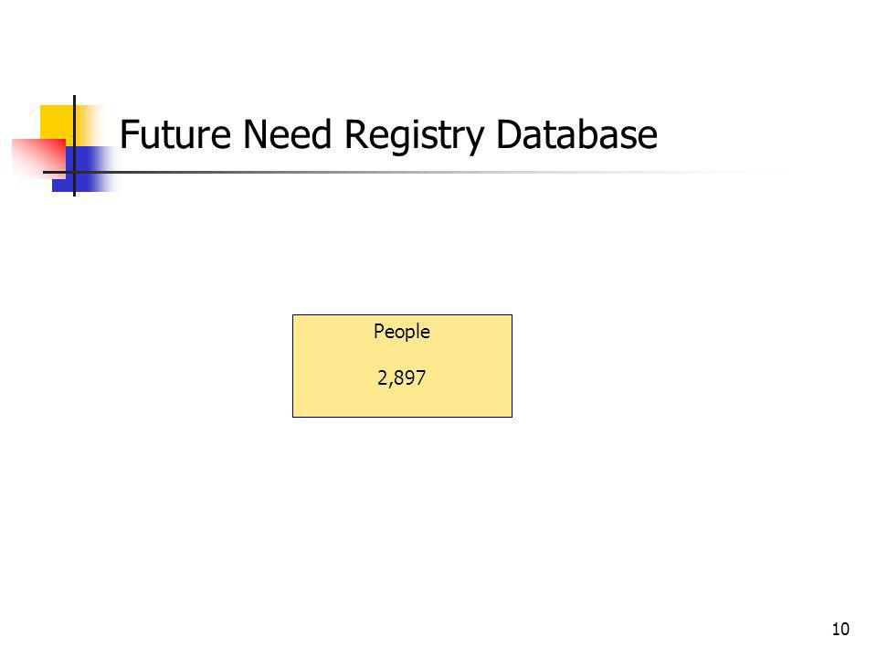 Future Need Registry Database 10 People 2,897