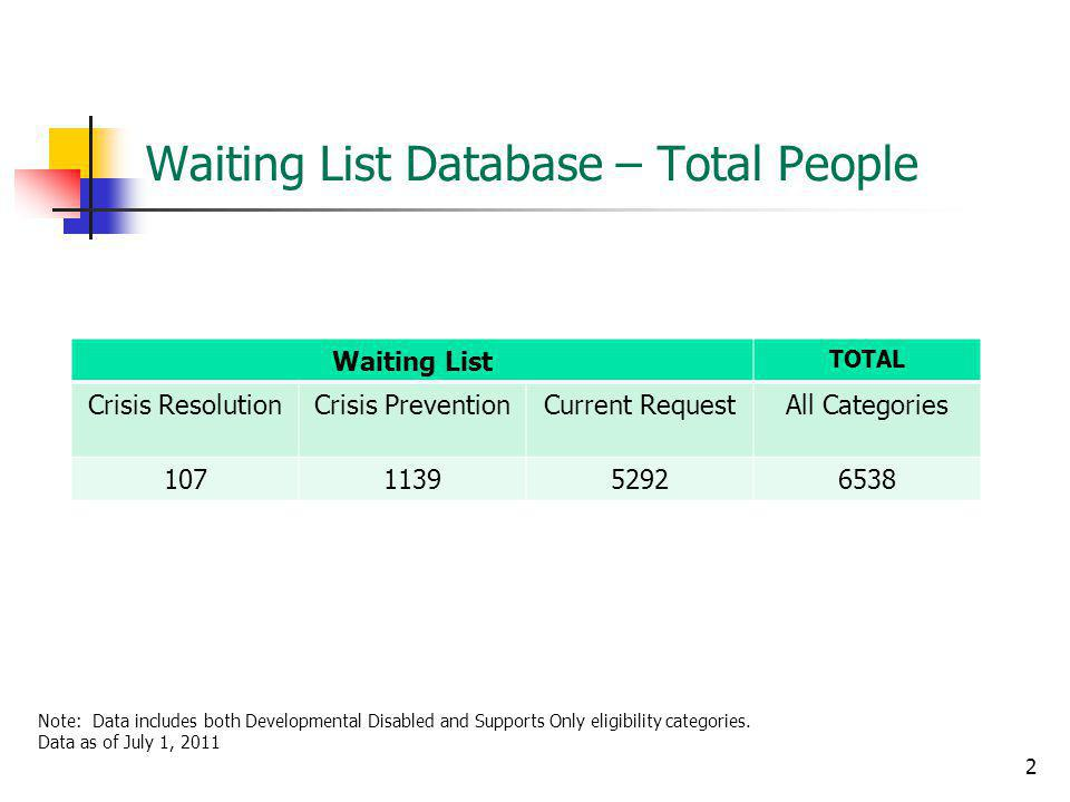 Waiting List Database – Total People Waiting List TOTAL Crisis ResolutionCrisis PreventionCurrent RequestAll Categories Note: Data includes both Developmental Disabled and Supports Only eligibility categories.