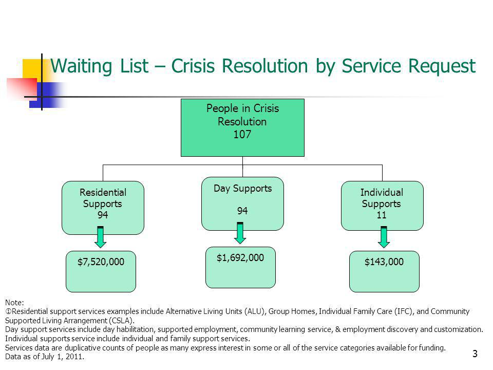 Waiting List – Crisis Resolution by Service Request Residential Supports 94 Day Supports 94 Individual Supports 11 3 Note: Residential support services examples include Alternative Living Units (ALU), Group Homes, Individual Family Care (IFC), and Community Supported Living Arrangement (CSLA).