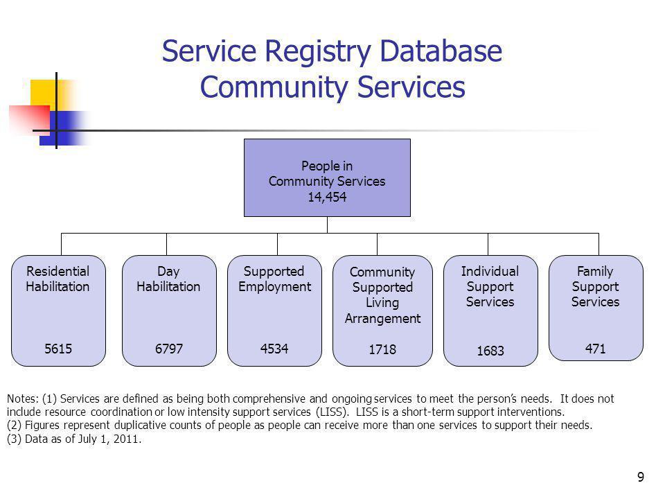 Future Need Registry Database 10 People 2,897
