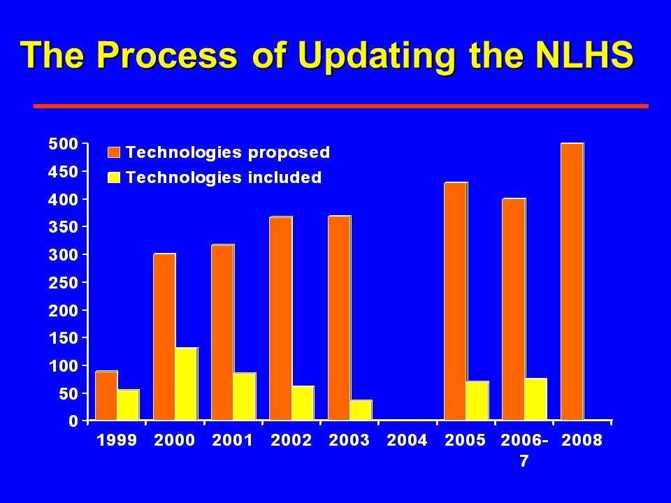 The Process of Updating the NLHS