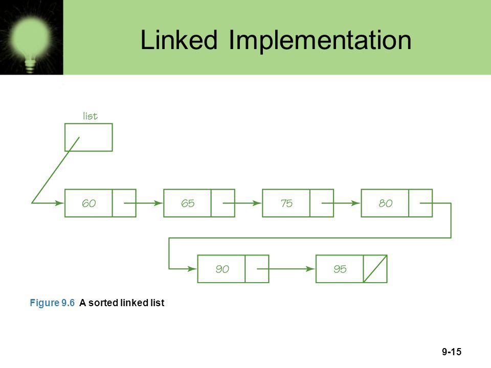 9-15 Linked Implementation Figure 9.6 A sorted linked list