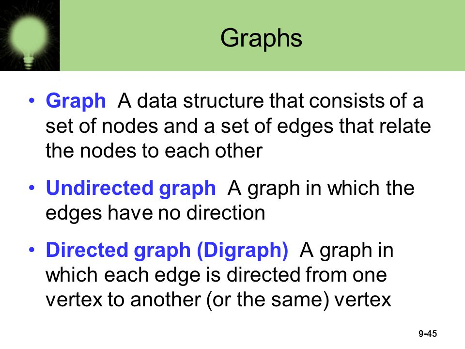 9-45 Graphs Graph A data structure that consists of a set of nodes and a set of edges that relate the nodes to each other Undirected graph A graph in