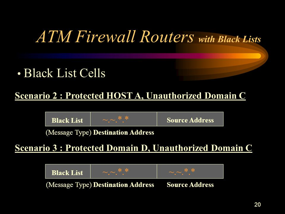 20 ATM Firewall Routers with Black Lists Scenario 2 : Protected HOST A, Unauthorized Domain C Black List Destination Address Source Address ~.~.*.* (Message Type) Scenario 3 : Protected Domain D, Unauthorized Domain C Black List Destination AddressSource Address ~.~.*.* (Message Type) Black List Cells
