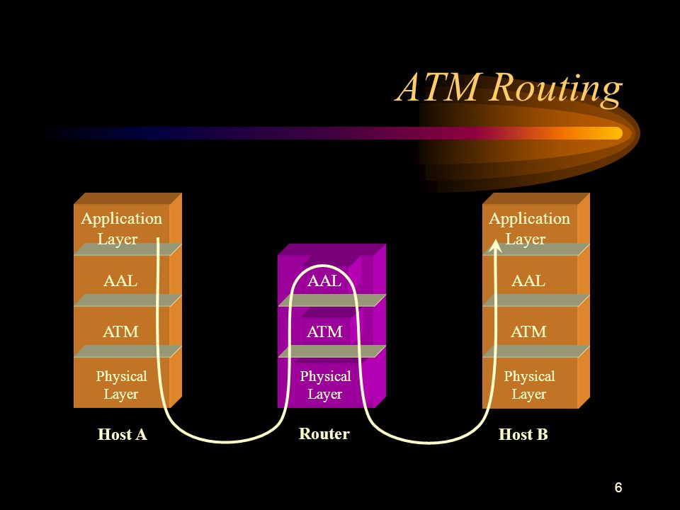 6 ATM Routing Physical Layer Router Application Layer AAL ATM Physical Layer Host A Application Layer AAL ATM Physical Layer Host B ATM AAL