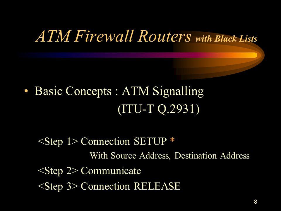 8 ATM Firewall Routers with Black Lists Basic Concepts : ATM Signalling (ITU-T Q.2931) Connection SETUP * With Source Address, Destination Address Com