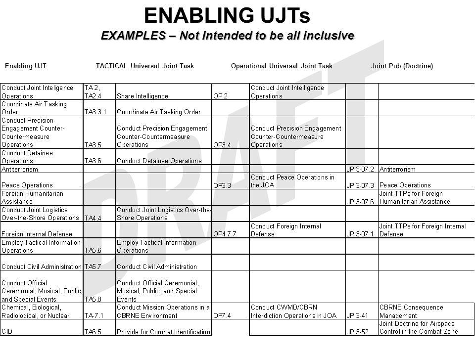 Enabling UJT TACTICAL Universal Joint Task Operational Universal Joint Task Joint Pub (Doctrine) ENABLING UJTs EXAMPLES – Not Intended to be all inclu
