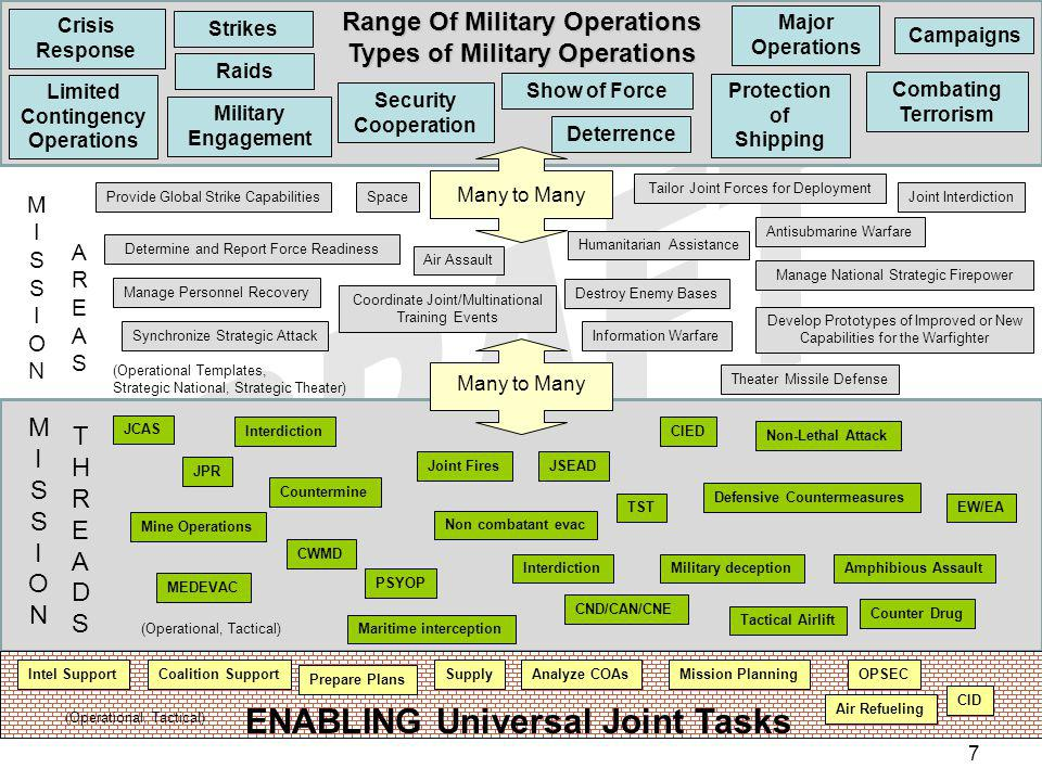 Joint Mission Thread TACTICAL Universal Joint Task Operational Universal Joint Task Joint Pub (Doctrine) Joint Mission Threads