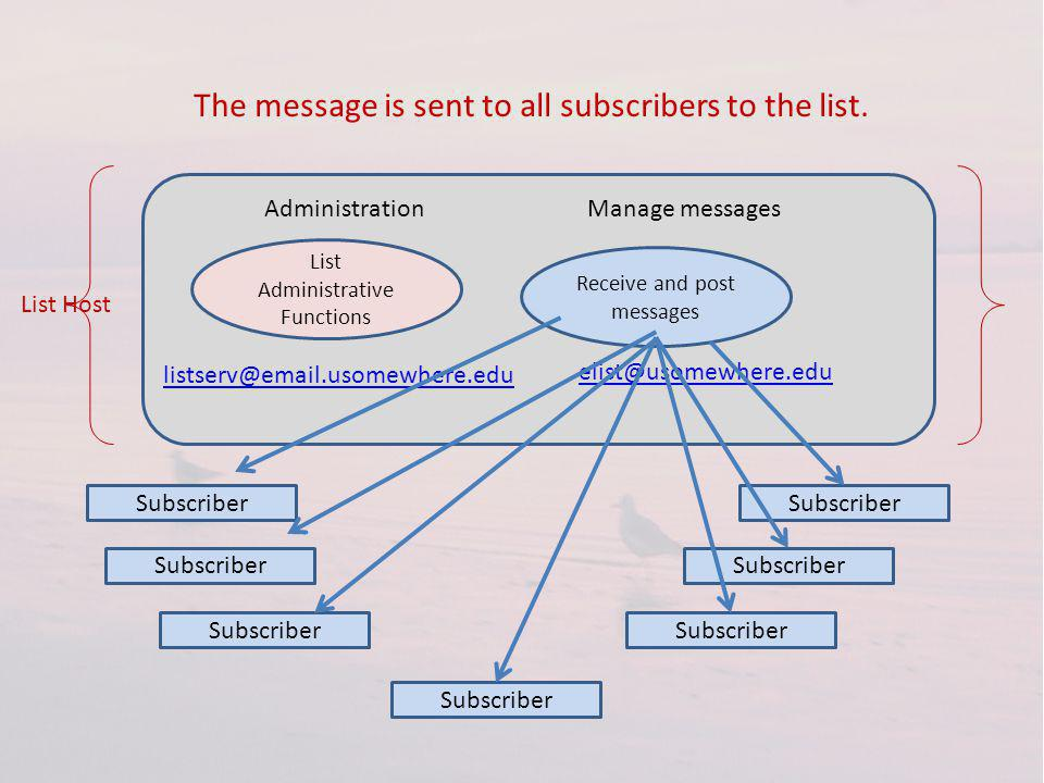List Administrative Functions listserv@email.usomewhere.edu elist@usomewhere.edu Receive and post messages AdministrationManage messages List Host Subscriber The message is sent to all subscribers to the list.