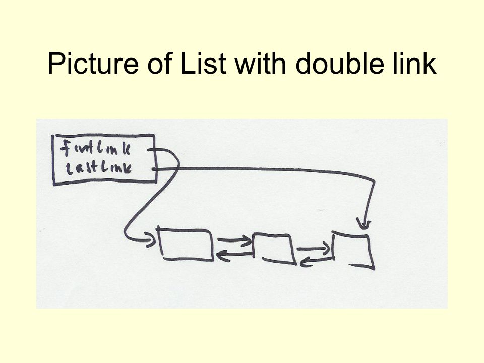 Picture of List with double link