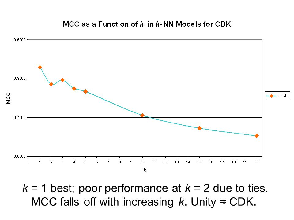 k = 1 best; poor performance at k = 2 due to ties. MCC falls off with increasing k. Unity CDK.