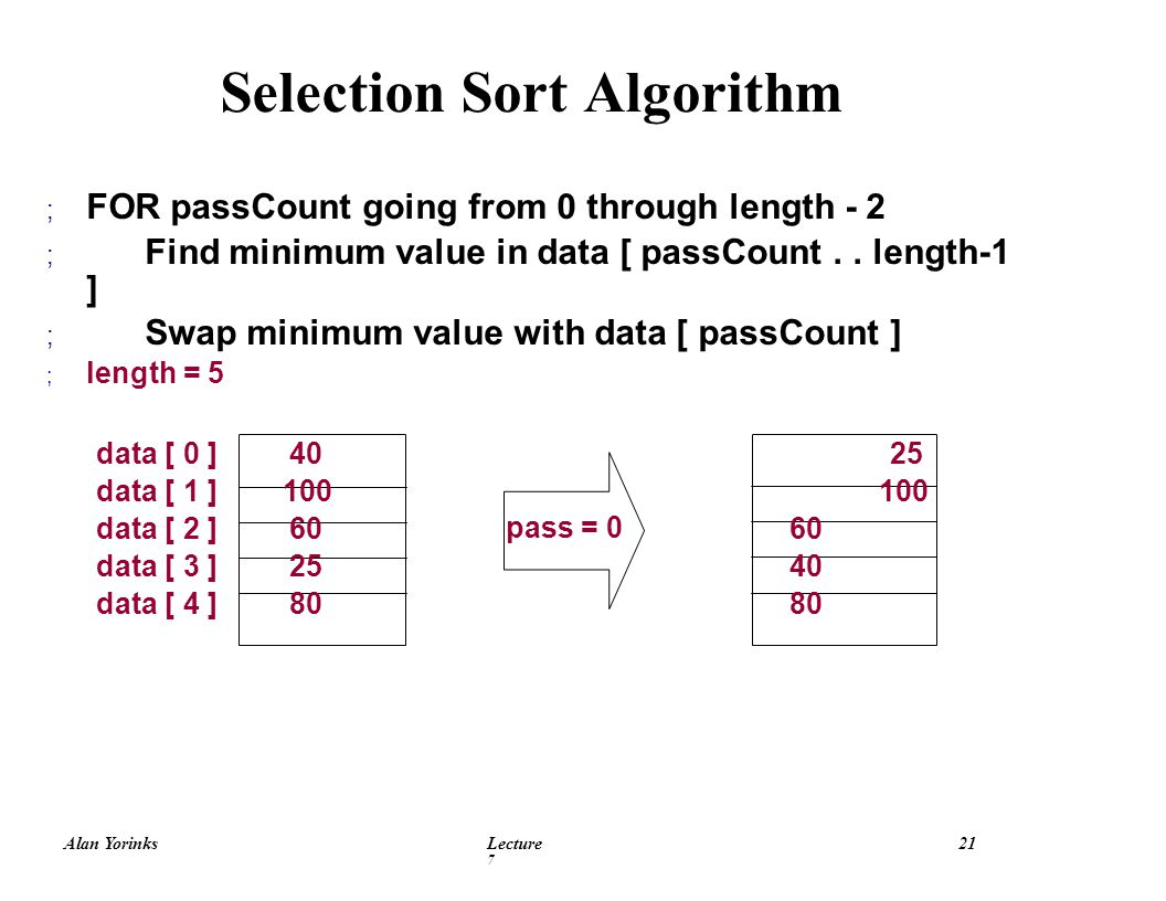 Alan YorinksLecture 7 21 Selection Sort Algorithm ; FOR passCount going from 0 through length - 2 ; Find minimum value in data [ passCount..