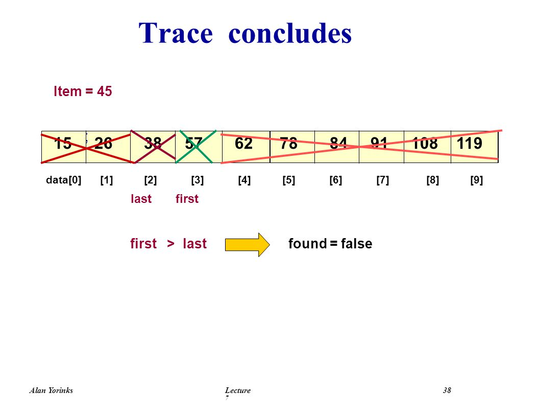 Alan YorinksLecture 7 38 Trace concludes ; data[0] [1] [2] [3] [4] [5] [6] [7] [8] [9] Item = 45 last first first > last found = false