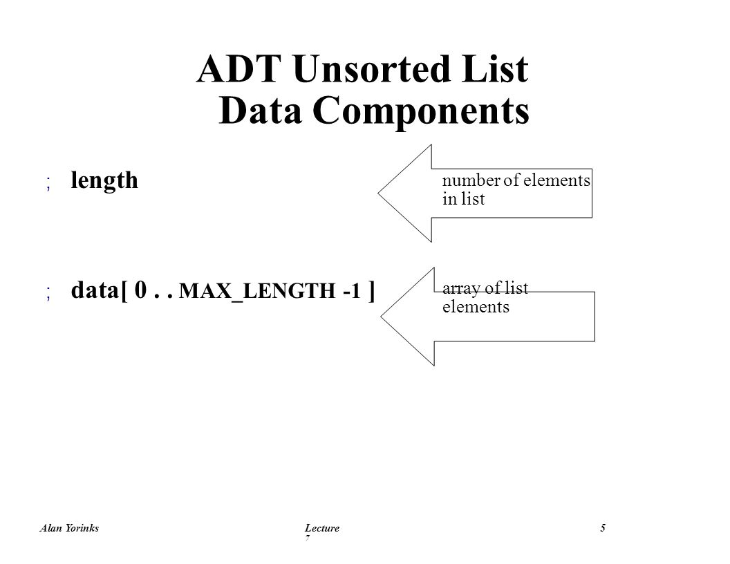 Alan YorinksLecture 7 16 Deleting 39 from an Unsorted List Index : 1 item 39 length 4 data [ 0 ] 15 [ 1 ] 39 [ 2 ] -90 [ 3 ] 64.