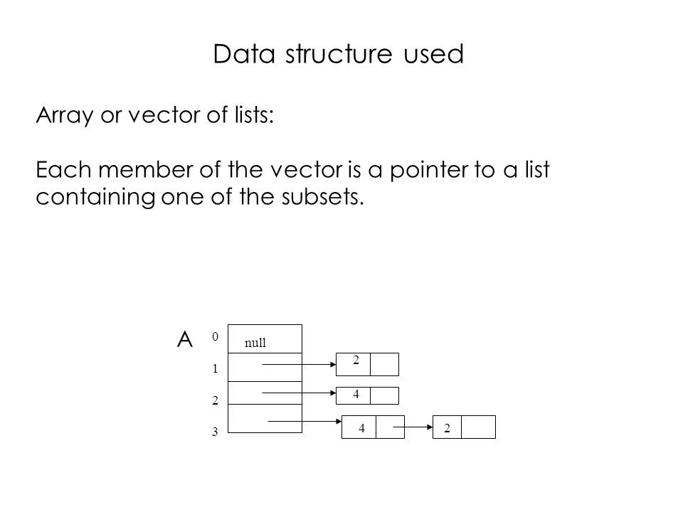 Data structure used Array or vector of lists: Each member of the vector is a pointer to a list containing one of the subsets.
