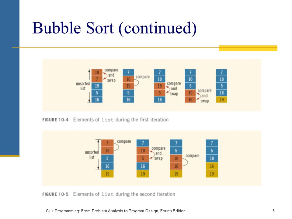 C++ Programming: From Problem Analysis to Program Design, Fourth Edition8 Bubble Sort (continued)