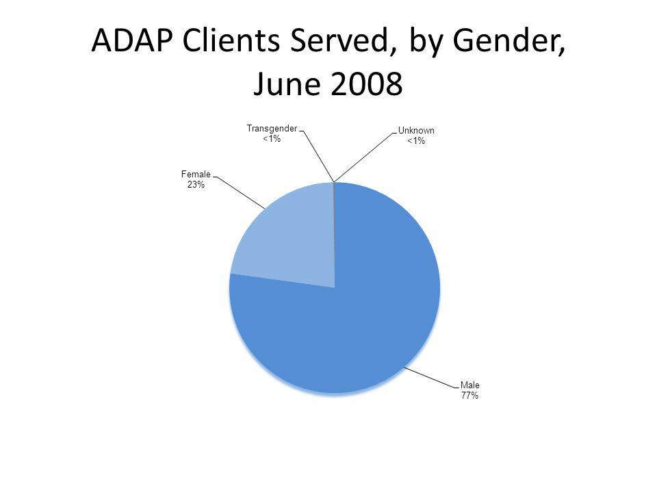 ADAP Clients Served, by Gender, June 2008