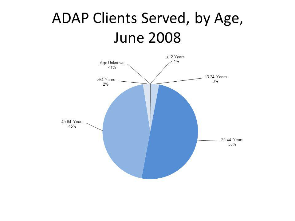 ADAP Clients Served, by Age, June 2008