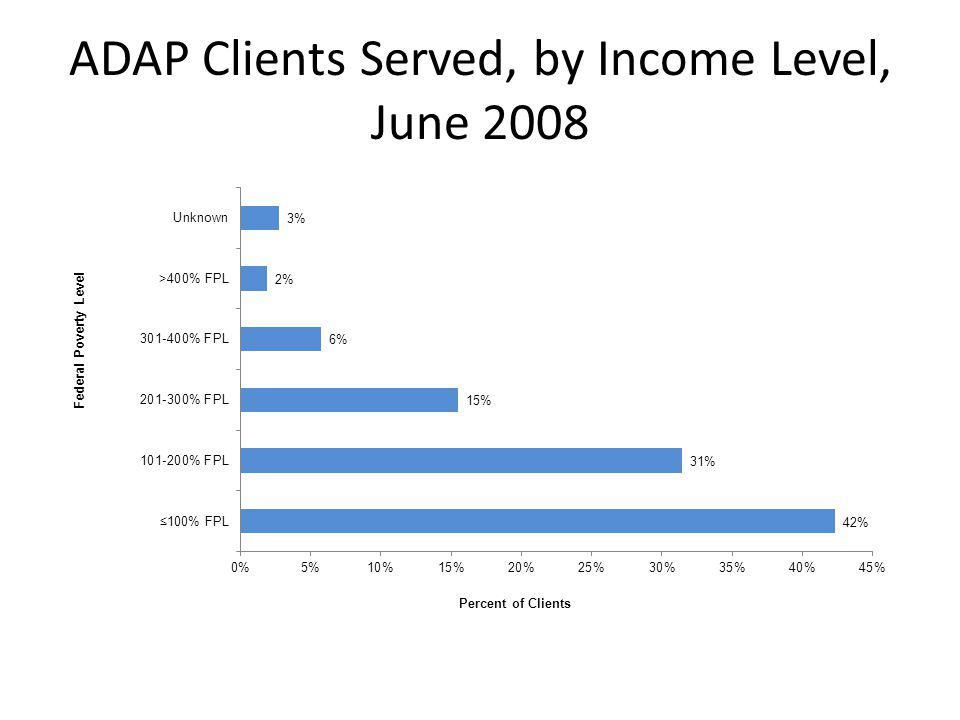 ADAP Clients Served, by Income Level, June 2008