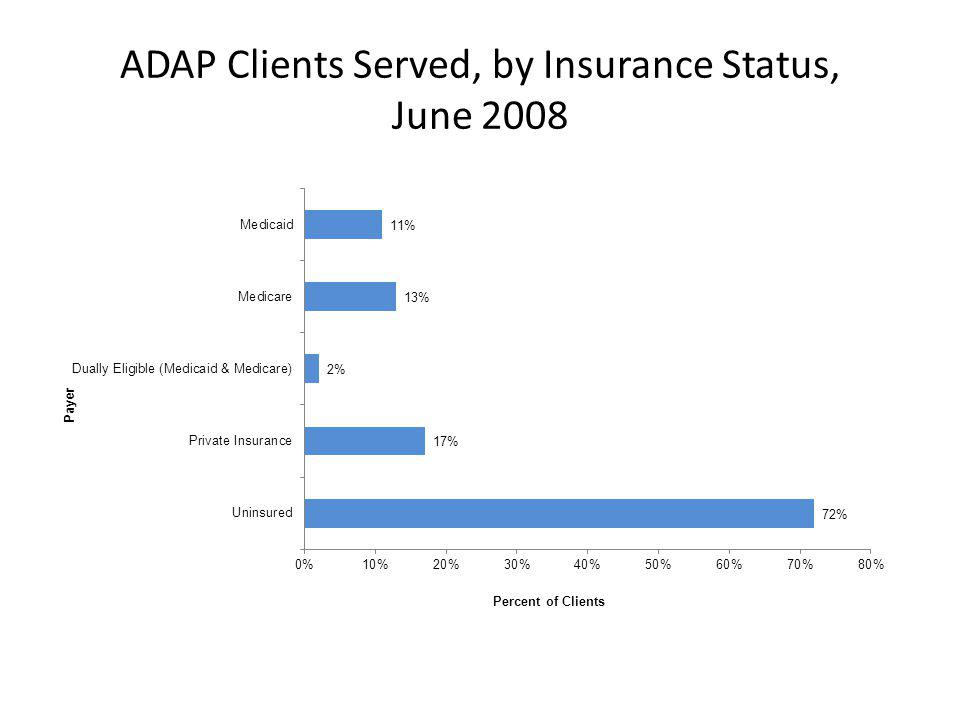 ADAP Clients Served, by Insurance Status, June 2008