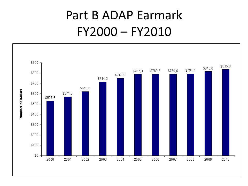 Part B ADAP Earmark FY2000 – FY2010