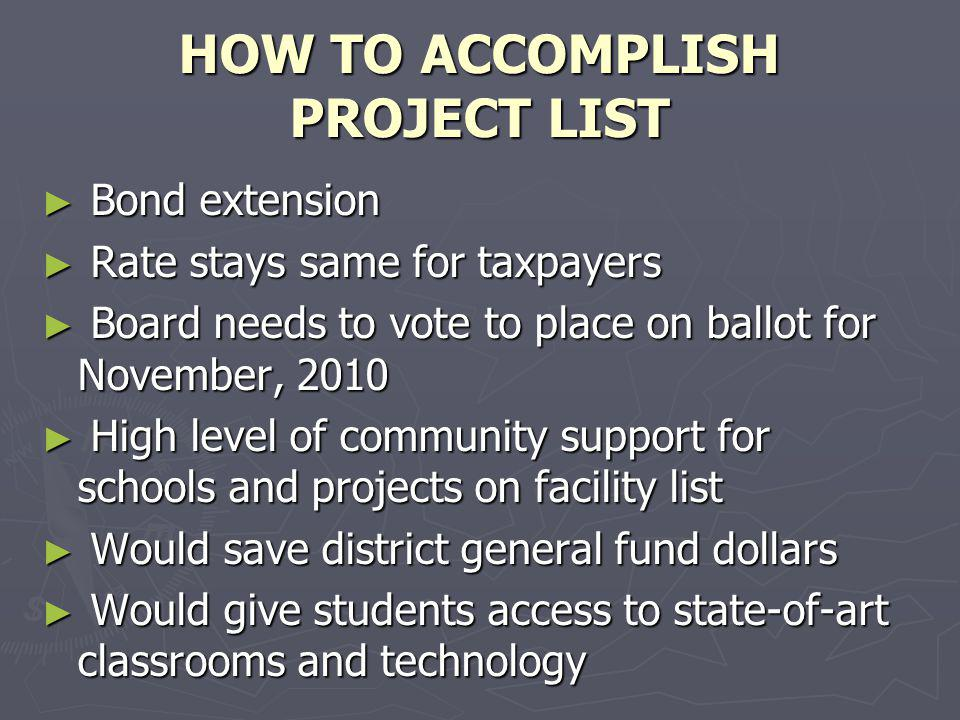 HOW TO ACCOMPLISH PROJECT LIST Bond extension Bond extension Rate stays same for taxpayers Rate stays same for taxpayers Board needs to vote to place on ballot for November, 2010 Board needs to vote to place on ballot for November, 2010 High level of community support for schools and projects on facility list High level of community support for schools and projects on facility list Would save district general fund dollars Would save district general fund dollars Would give students access to state-of-art classrooms and technology Would give students access to state-of-art classrooms and technology