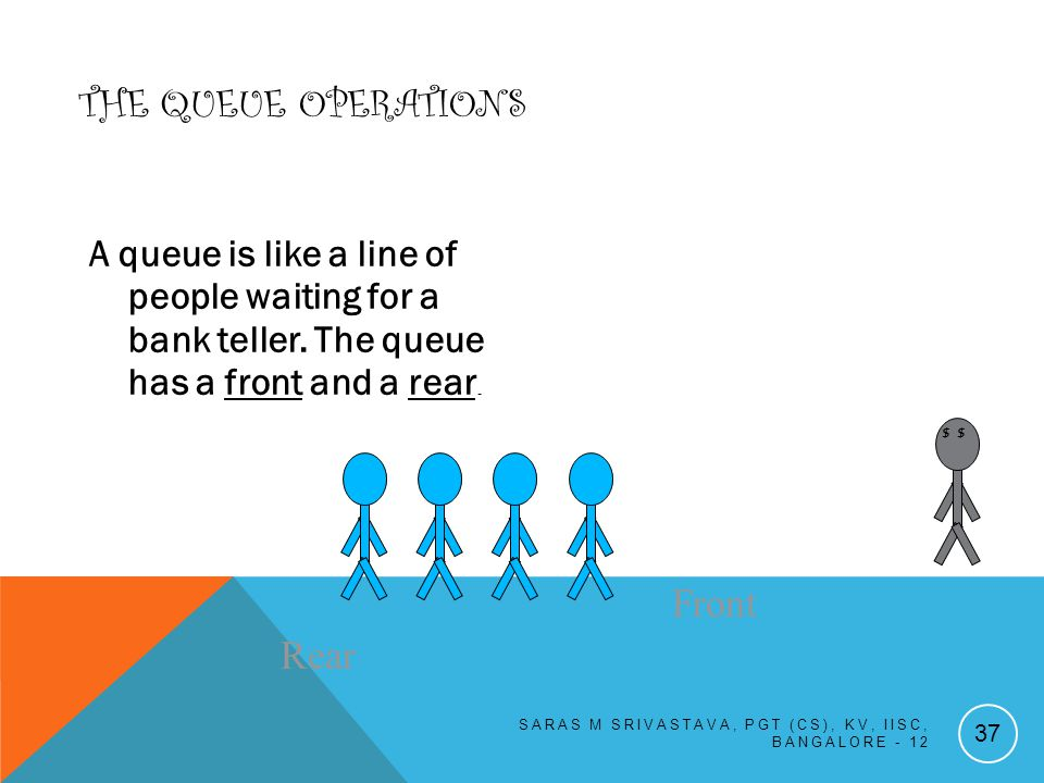 THE QUEUE OPERATIONS A queue is like a line of people waiting for a bank teller.
