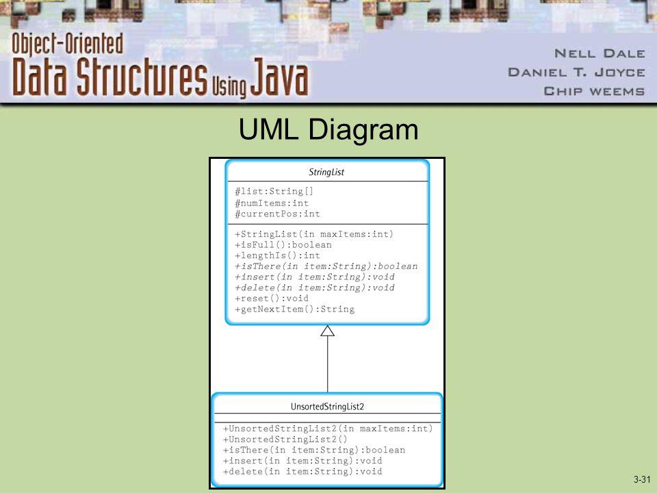 3-31 UML Diagram