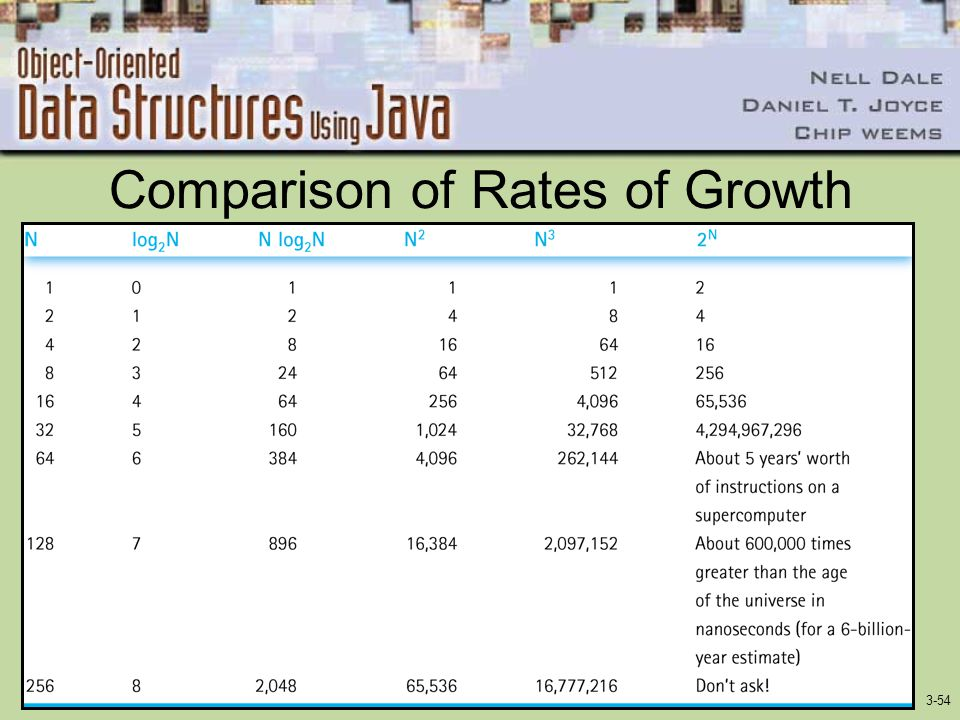 3-54 Comparison of Rates of Growth