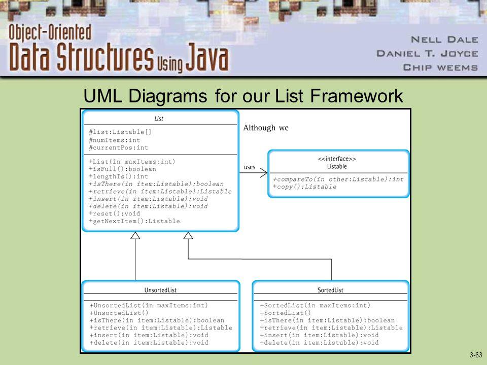 3-63 UML Diagrams for our List Framework