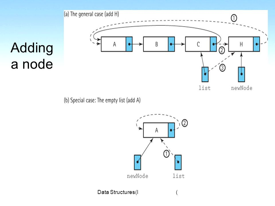 Data Structures(I) Adding a node