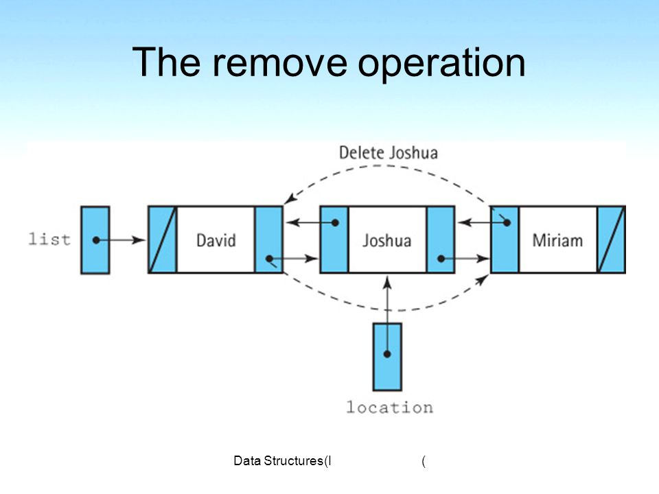 Data Structures(I) The remove operation
