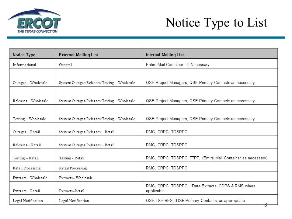 9 Notice Type to List Notice TypeExternal Mailing ListInternal Mailing List Transmission Congestion Rights (TCR)TCR QSE,LSE,RES,TDSP Primary Contacts, as appropriate Notice of System Change (PRR)PRR/SCR QSE,LSE,RES,TDSP Primary Contacts, as appropriate Notice of System Change (SCR)PRR/SCR QSE,LSE,RES,TDSP Primary Contacts, as appropriate Settlements – Public QSE Settlement Personnel ContractsContracts/RFP QSE,LSE,RES,TDSP Primary Contacts, as appropriate Reliability Must RunContracts/RFP QSE Primary Contacts Request for Proposal (RFP)Contracts/RFP Power OperationsOperations QSE Project Managers, QSE Primary Contacts as necessary TechnicalOperations QSE Project Managers, QSE Primary Contacts as necessary Market Operations BulletinMarket and Power Operations Bulletins QSE Project Managers Power Operations BulletinMarket and Power Operations Bulletins Education and TrainingTraining RMC, CRPS, TDSPPC, RMS