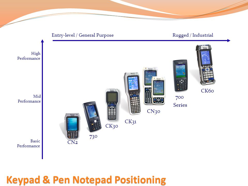 CK60 CN2 Keypad & Pen Notepad Positioning 730 CN30 700 Series Entry-level / General PurposeRugged / Industrial Basic Performance Mid Performance High