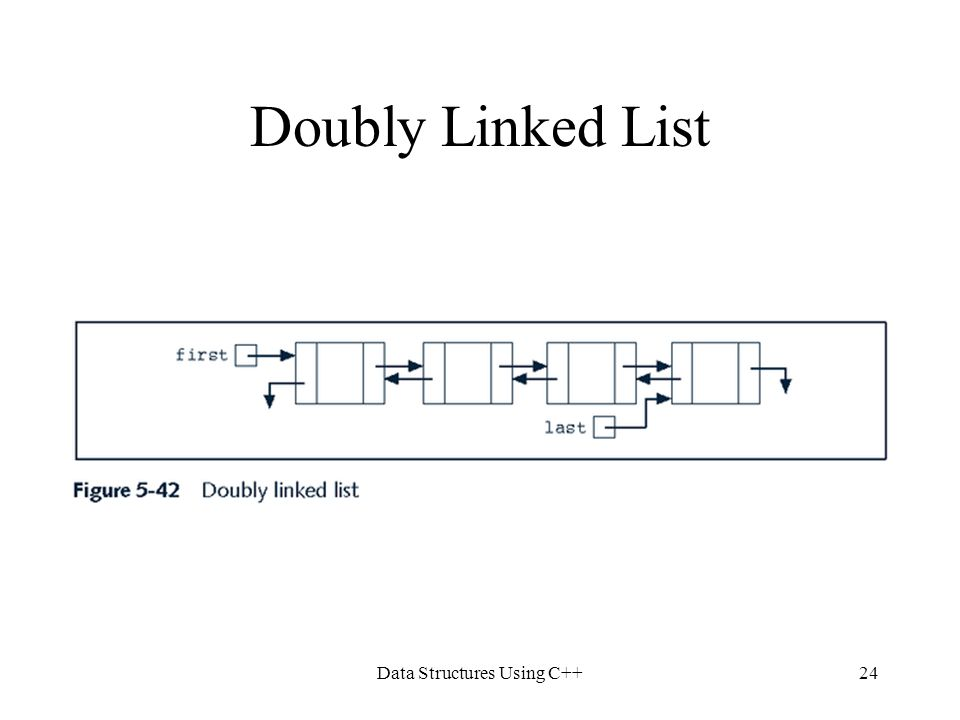 Data Structures Using C++24 Doubly Linked List