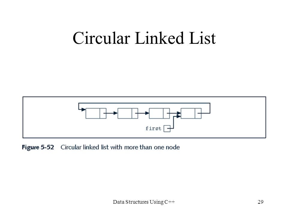 Data Structures Using C++29 Circular Linked List