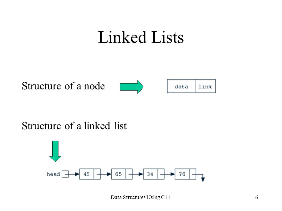 Data Structures Using C++6 Linked Lists Structure of a node Structure of a linked list