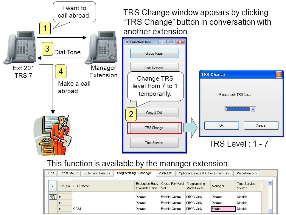 TRS Change window appears by clicking TRS Change button in conversation with another extension. TRS Level : 1 - 7 Ext 201 TRS:7 Manager Extension 1 I