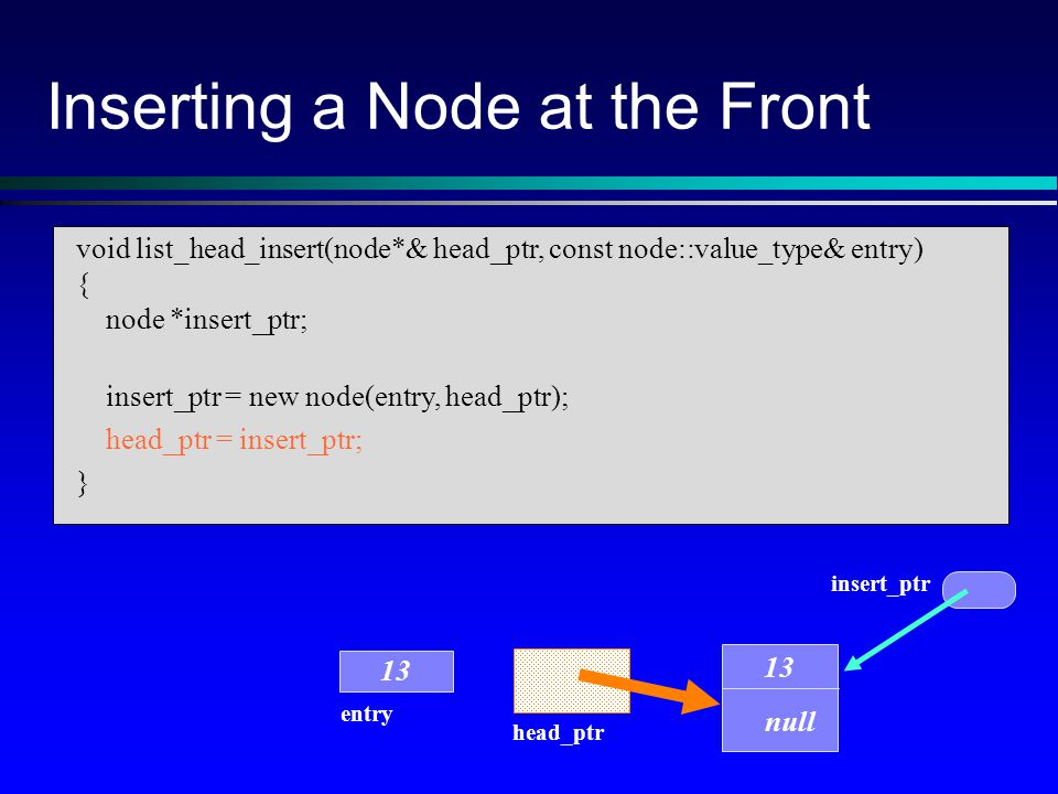 Inserting a Node at the Front head_ptr entry 13 insert_ptr 13 null void list_head_insert(node*& head_ptr, const node::value_type& entry) { node *insert_ptr; insert_ptr = new node(entry, head_ptr); head_ptr = insert_ptr; }