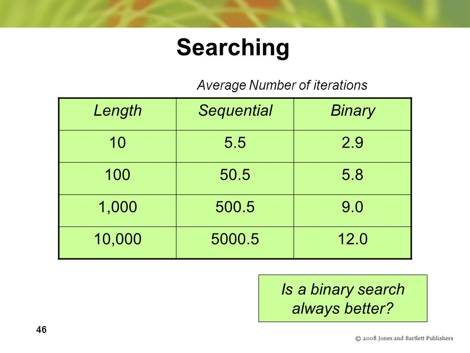 46 Searching Is a binary search always better? LengthSequentialBinary 105.52.9 10050.55.8 1,000500.59.0 10,0005000.512.0 Average Number of iterations