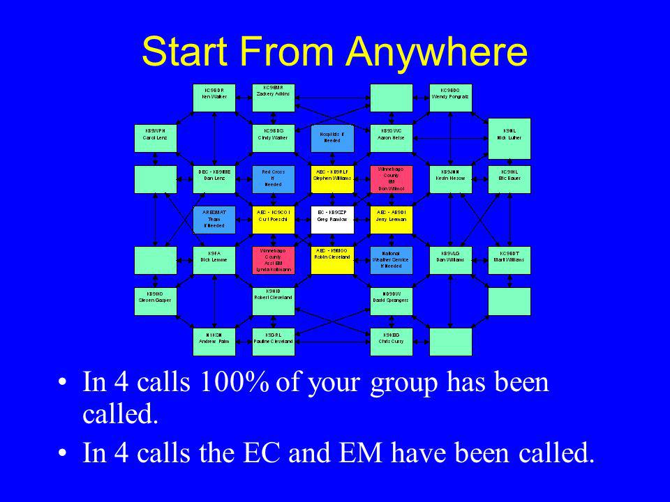 Start From Anywhere In 4 calls 100% of your group has been called. In 4 calls the EC and EM have been called.