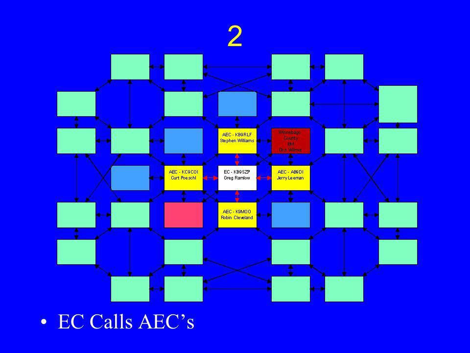 2 EC Calls AECs