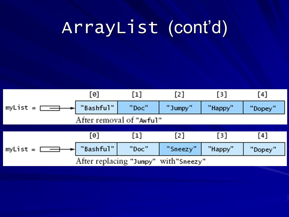 ArrayList (contd)