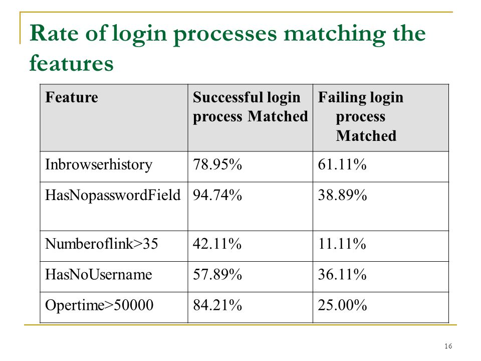 17 Efficiency in Classifying Login Process Those web sites include 10 phishing web sites and 5 legitimate web sites.